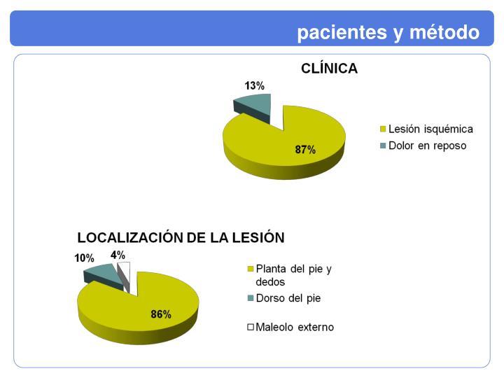 pacientes y método