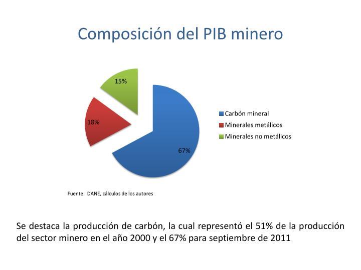 Composición del PIB minero