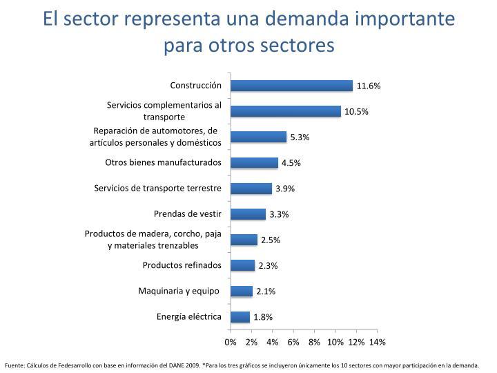 El sector representa una demanda importante para otros sectores