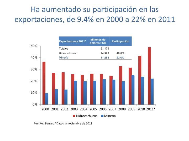 Ha aumentado su participación en las exportaciones, de 9.4% en 2000 a 22% en 2011