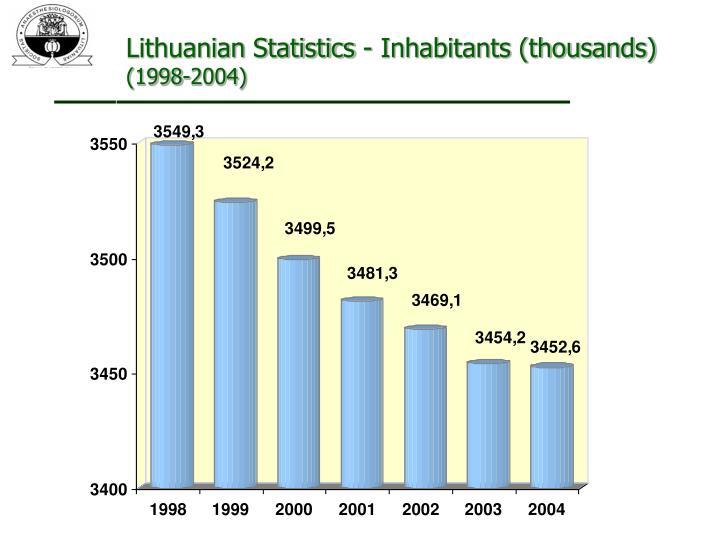 Lithuanian Statistics - Inhabitants (thousands)