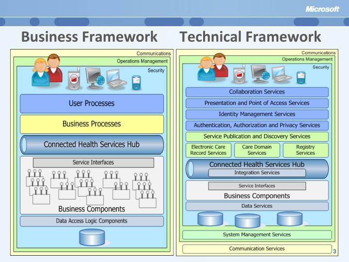 Business Framework      Technical Framework