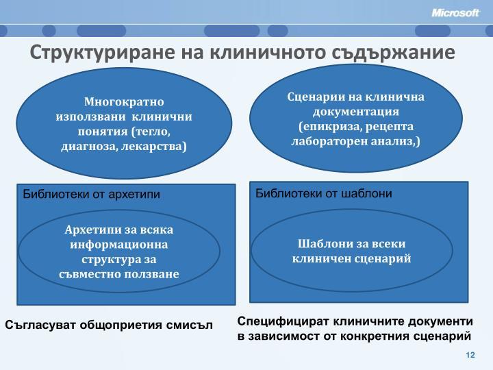 Структуриране на клиничното съдържание