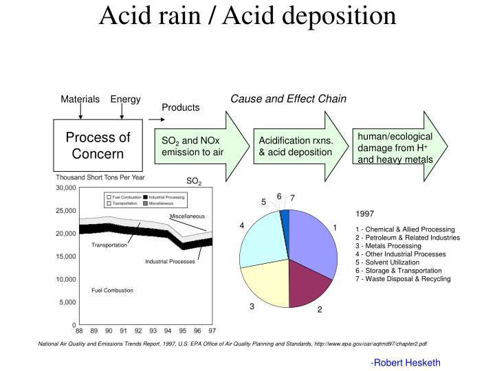 Acid rain / Acid deposition