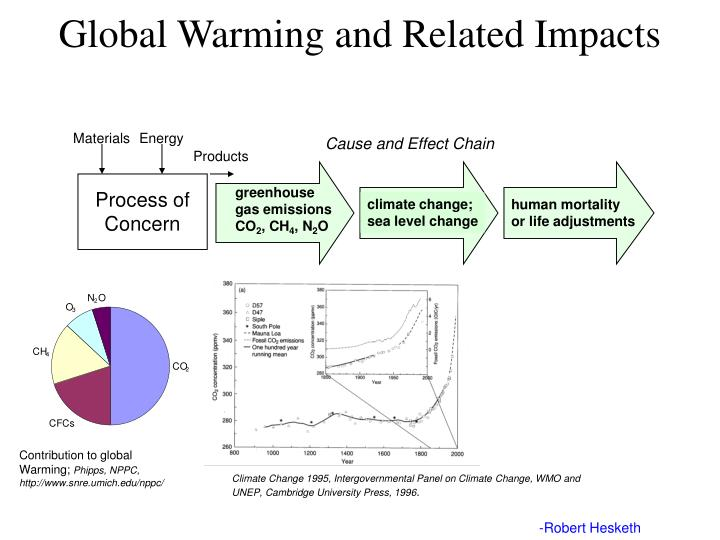 Global Warming and Related Impacts