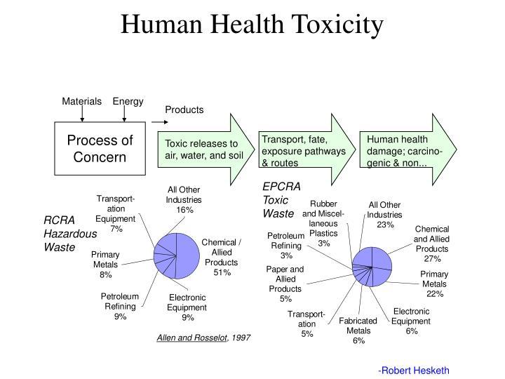 Human Health Toxicity