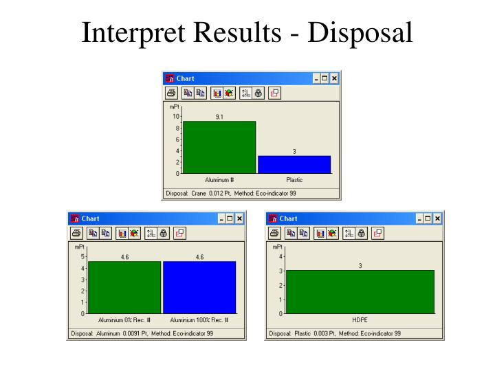 Interpret Results - Disposal