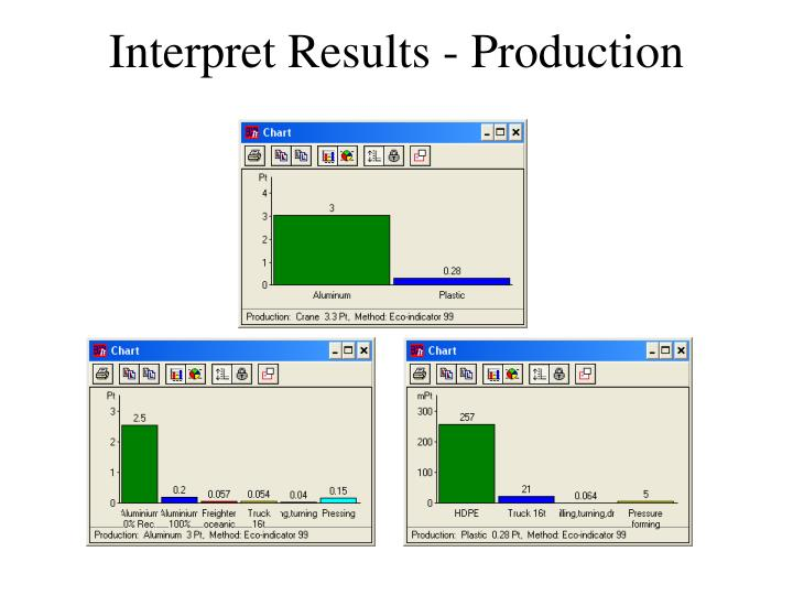 Interpret Results - Production