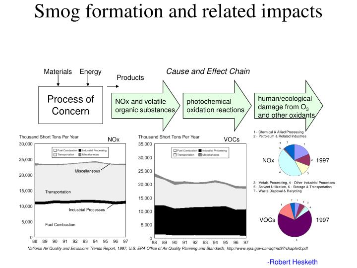 Smog formation and related impacts