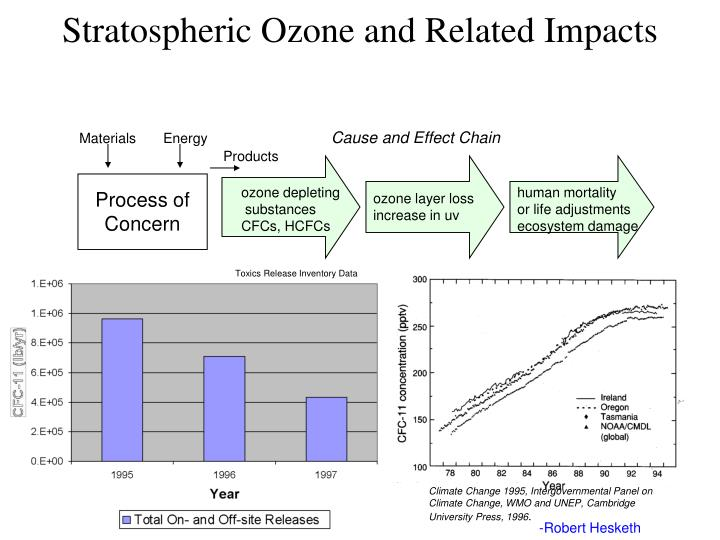 Stratospheric Ozone and Related Impacts