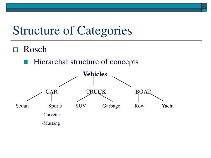 Structure of Categories