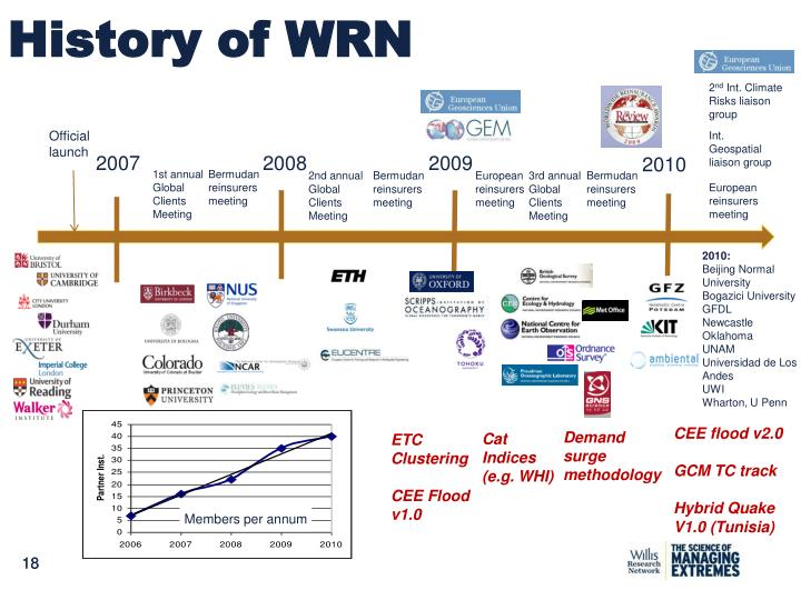History of WRN