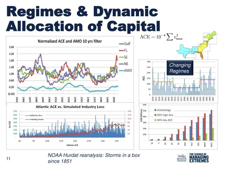 Regimes & Dynamic Allocation of Capital