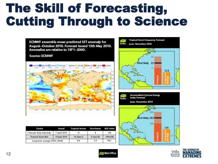 The Skill of Forecasting,