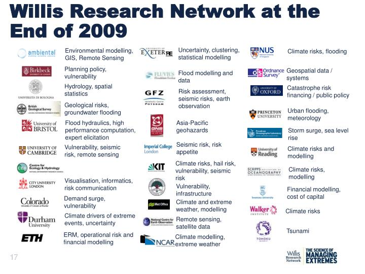 Willis Research Network at the End of 2009