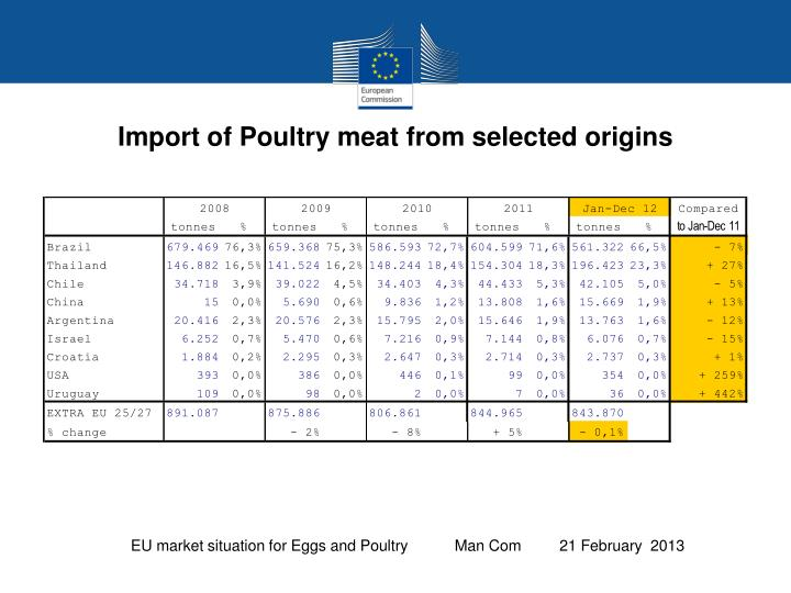 Import of Poultry meat from selected origins