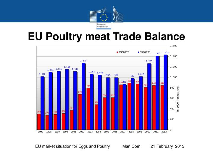 EU Poultry meat Trade Balance