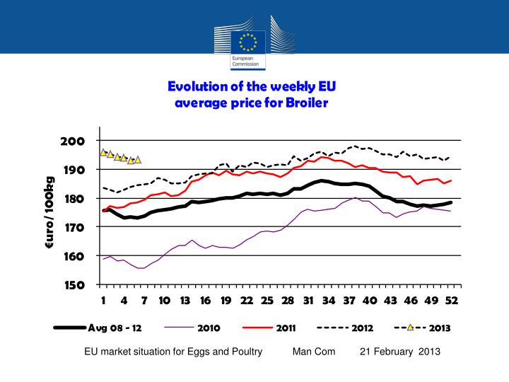 Eu market situation for eggs and poultry management committee 21 february 2013
