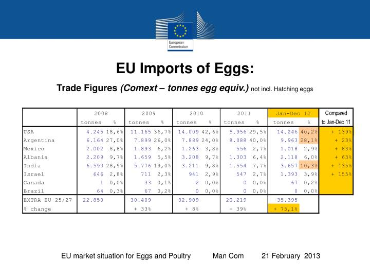 EU Imports of Eggs: