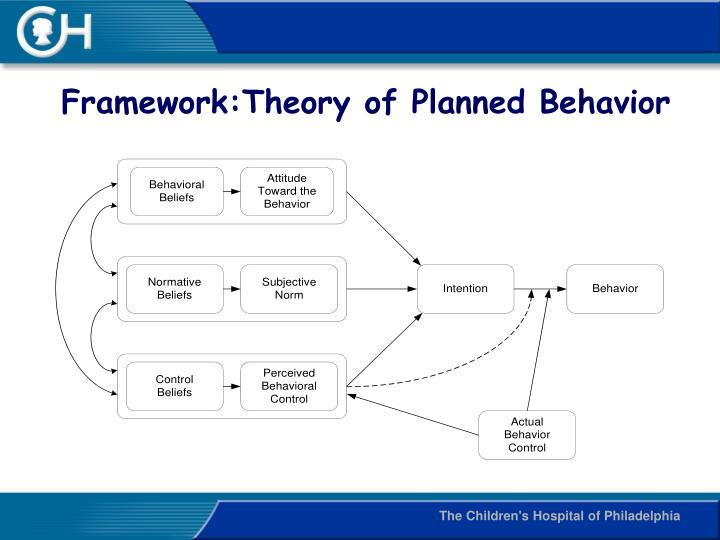 Framework:Theory of Planned Behavior