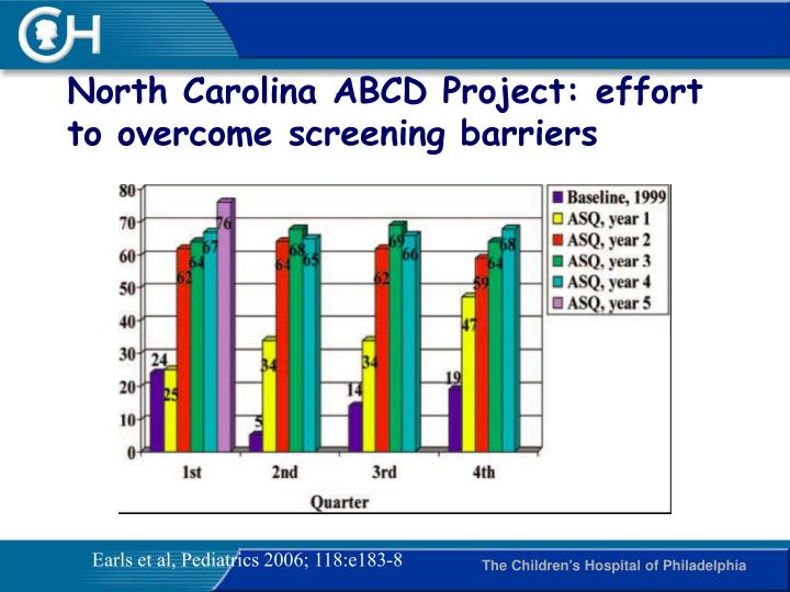 North Carolina ABCD Project: effort to overcome screening barriers