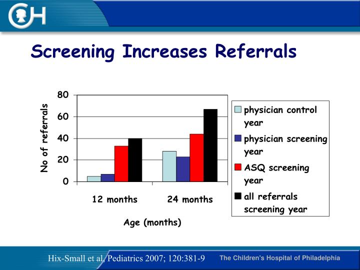 Screening Increases Referrals