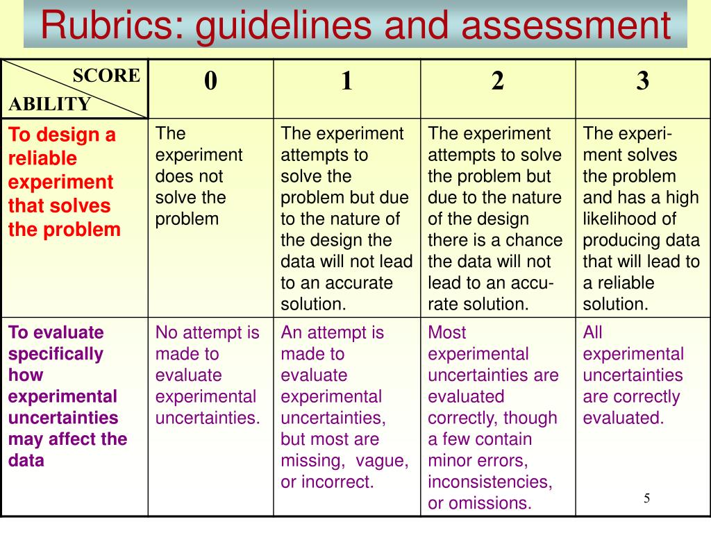 Rubrics: guidelines and assessment