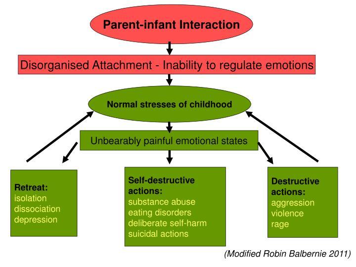 Parent-infant Interaction