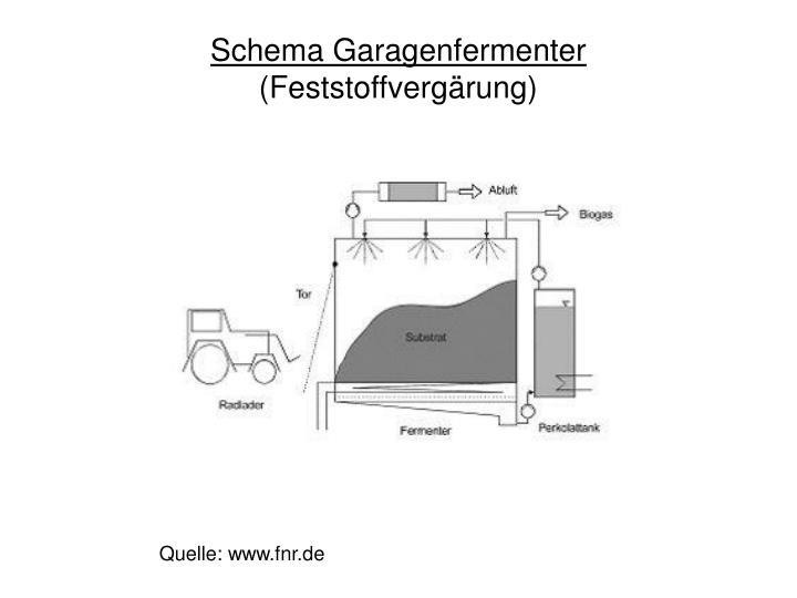 Schema Garagenfermenter