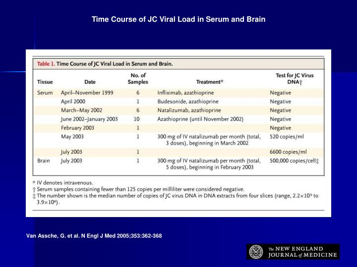 Time Course of JC Viral Load in Serum and Brain