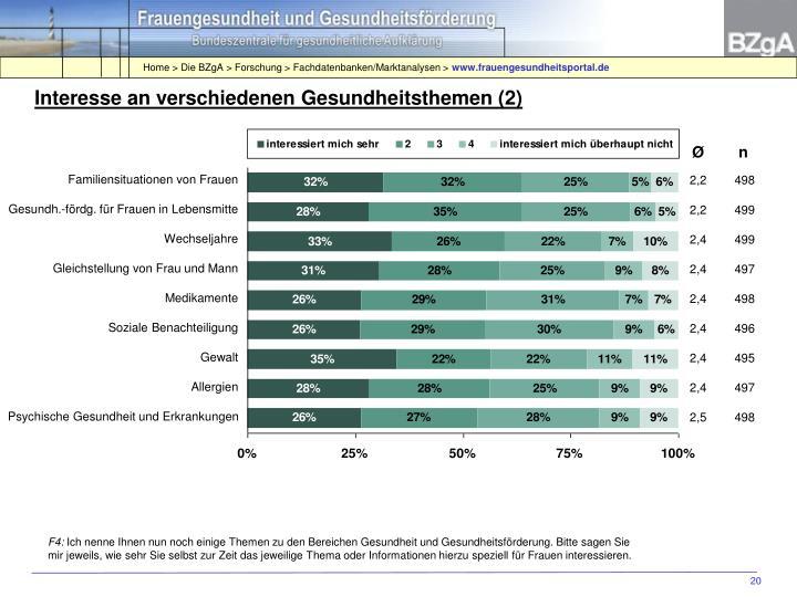 Interesse an verschiedenen Gesundheitsthemen (2)