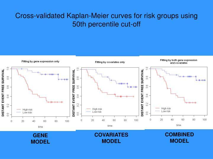 Cross-validated Kaplan-Meier curves for risk groups