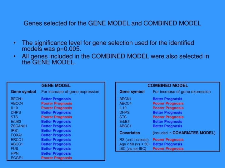 Genes selected for the GENE MODEL and COMBINED MODEL