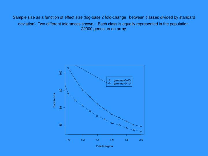 Sample size as a function of effect size (log-base 2 fold-change