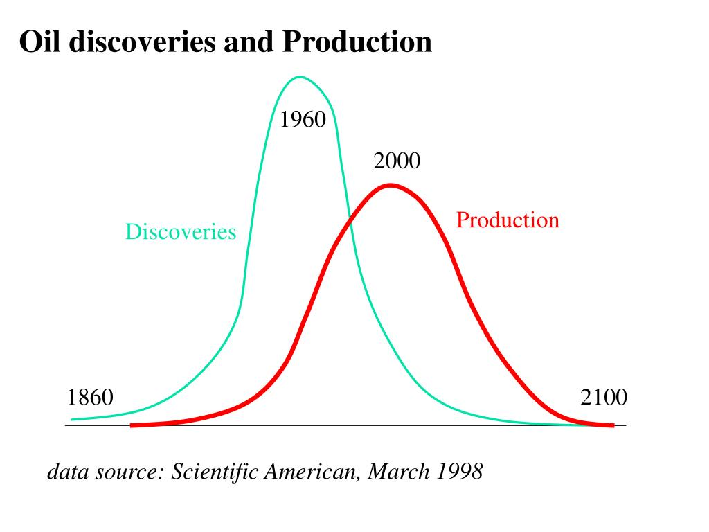 Oil discoveries and Production