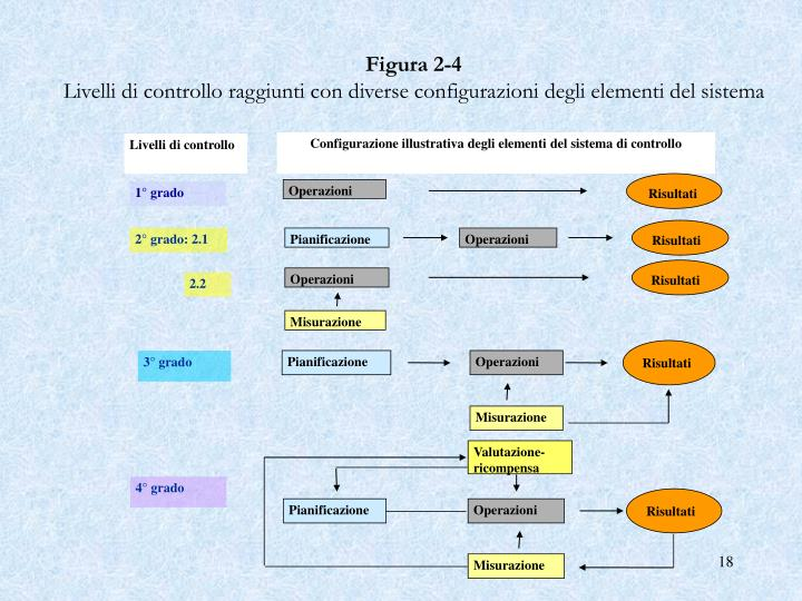 Configurazione illustrativa degli elementi del sistema di controllo