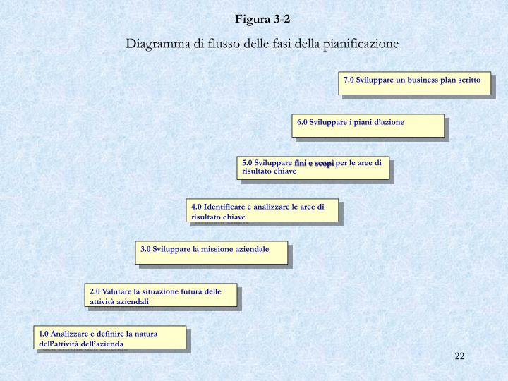 Figura 3‑2