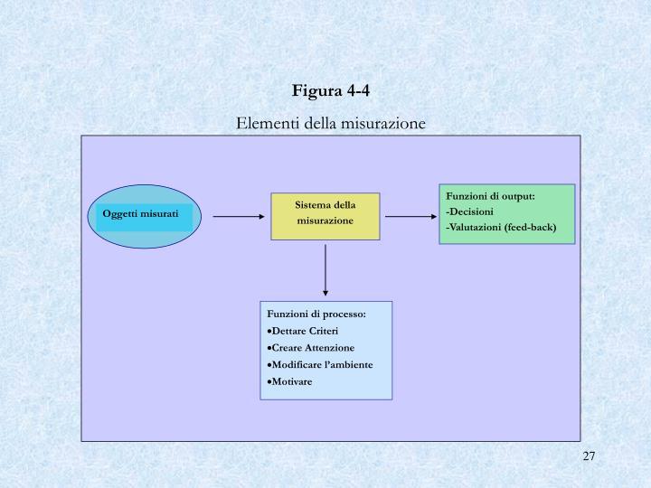 Figura 4‑4