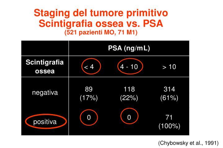 Staging del tumore primitivo