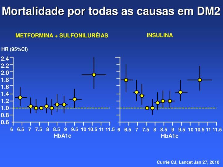 Mortalidade por todas as causas em DM2