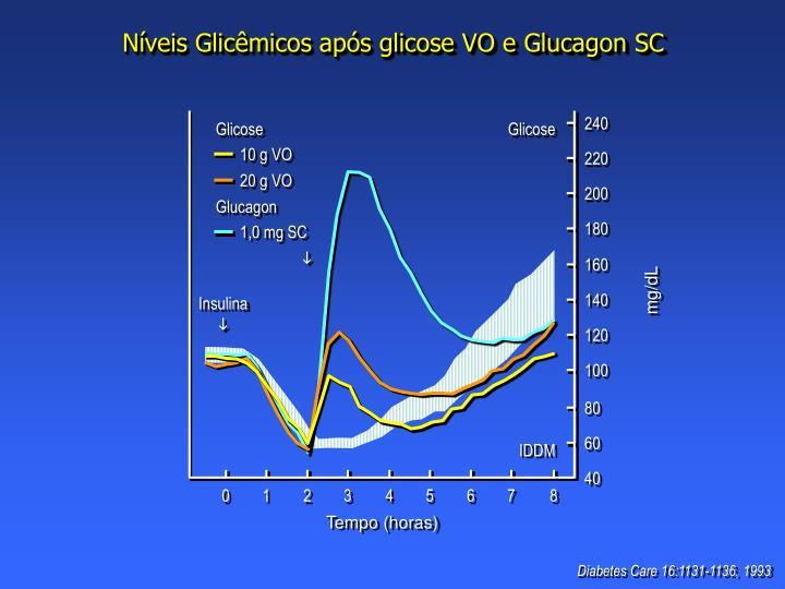 Níveis Glicêmicos após glicose VO e