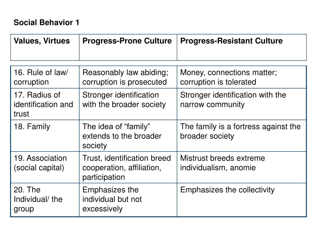Social Behavior 1