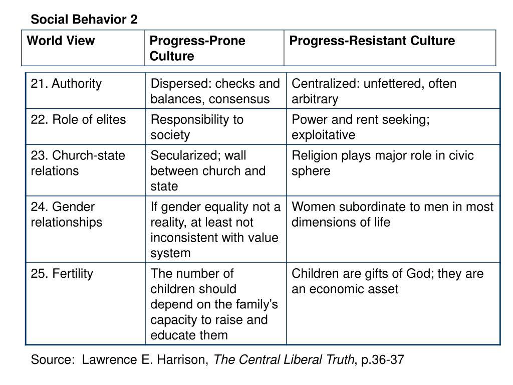 Social Behavior 2