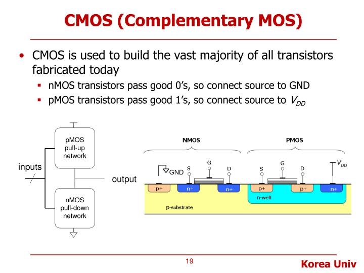 CMOS (Complementary MOS)