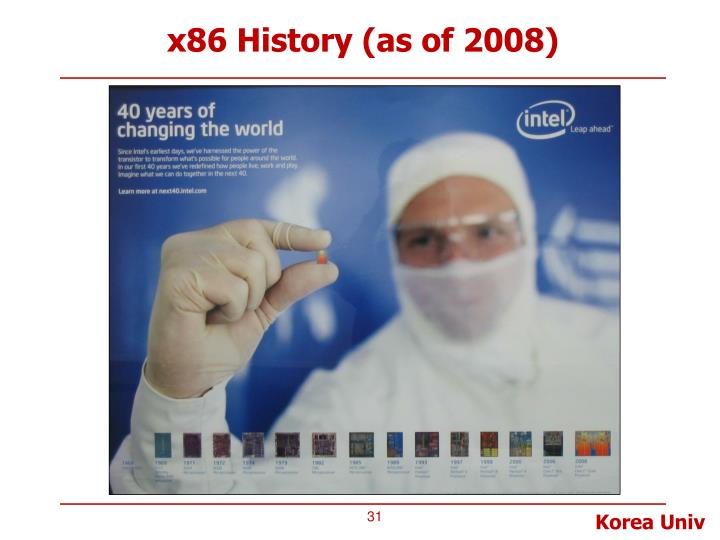x86 History (as of 2008)