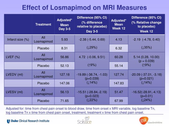 Effect of Losmapimod on MRI Measures