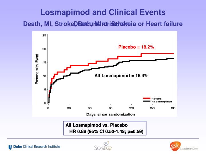 Losmapimod and Clinical Events