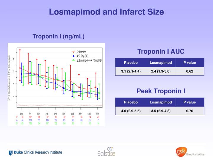 Losmapimod and Infarct Size