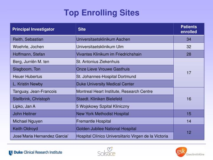 Top Enrolling Sites