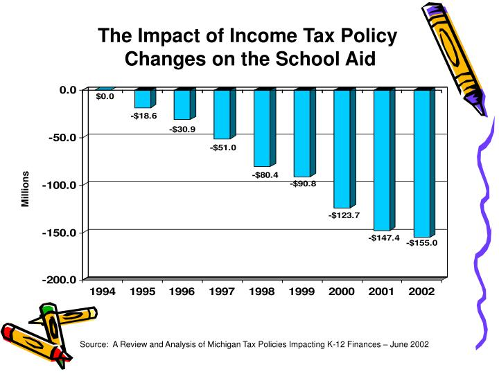 The Impact of Income Tax Policy